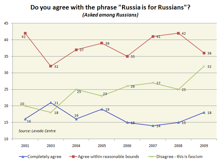 "Do you agree that ""Russia is for Russians?"" Survey"