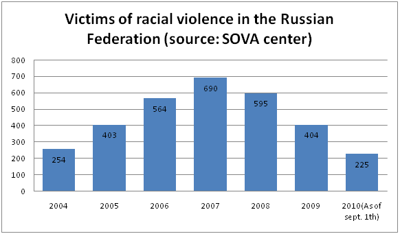 Victims of racial violence in the Russian Federation (SOVA center)